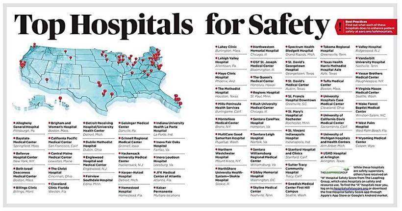safest hospitals